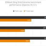 Четыре смартфона Huawei были исключены из рейтинга 3DMark из-за подтасовки результатов тестов производительности