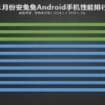 AnTuTu опубликовала рейтинг самых производительных смартфонов за январь 2018 года
