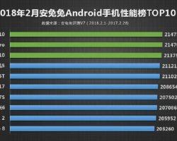 AnTuTu опубликовала рейтинг самых производительных Android-смартфонов за февраль месяц