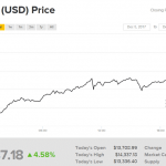 Курс криптовалюты биткойн превысил $15 000