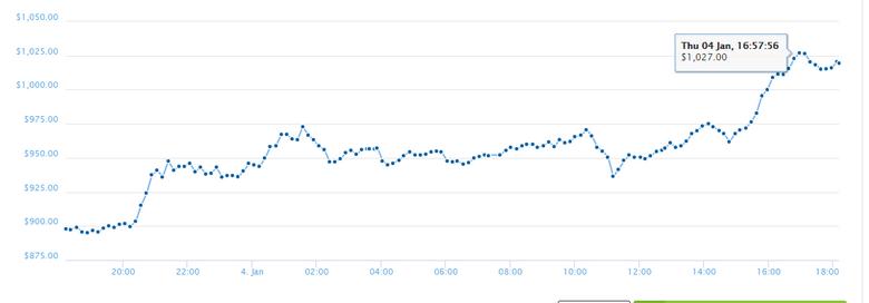 Курс криптовалюты Ethereum превысил отметку в $1000