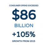 В мире за 2017 год на покупки в приложениях пользователями было потрачено 86 млрд долларов