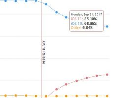 Через неделю после выпуска iOS 11 установлена на 25% совместимых устройств