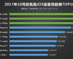 Рейтинг лучших смартфонов на октябрь 2017 по данным AnTuTu