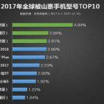 По мнению AnTuTu в 2017 году чаще всего клонировали смартфоны Samsung