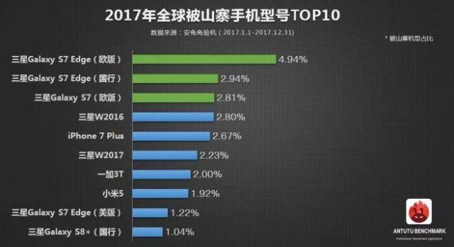 Названы самые копируемые мобильные телефоны предыдущего 2017г