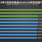 AnTuTu опубликовала рейтинг самых производительных Android-смартфонов за март 2018