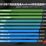 Самым производительным смартфоном июля согласно рейтингу AnTuTu стал Xiaomi Black Shark
