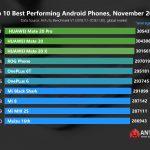 AnTuTu опубликовала рейтинг самых производительных Android-смартфонов за ноябрь