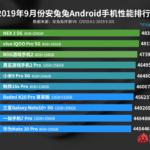 AnTuTu опубликовала рейтинг самых производительных Android-смартфонов в Китае за сентябрь 2019