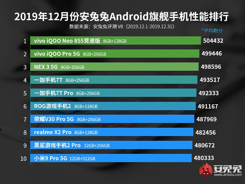 Antutu опубликовала рейтинг самых производительных смартфонов в Китае за декабрь 2019