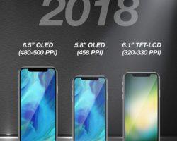 В следующем году Apple может представить три новых модели iPhone