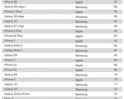 iPhone SE возглавил список смартфонов, которыми больше всего довольны владельцы