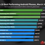 AnTuTu опубликовала рейтинг самых производительных Android-смартфонов за март 2019