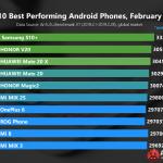 AnTuTu опубликовала рейтинг самых производительных Android-смартфонов за февраль 2019