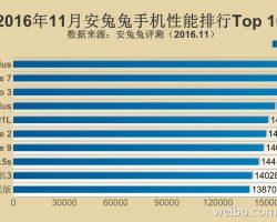 Топ 10 лучших флагманских смартфонов по результатам теста AnTuTu за ноябрь 2016