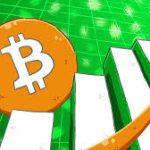 Bitcoin за сутки подорожал до $7380 за одну криптомонету