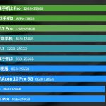 AnTuTu опубликовала рейтинг самых производительных Android-смартфонов за август 2019