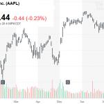 Amazon почти догнала Apple по капитализации и может стать первой компанией стоимостью 1 триллион долларов