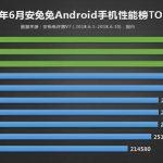AnTuTu опубликовала рейтинг самых производительных Android-смартфонов за июнь 2018