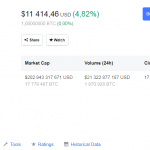 Стоимость Bitcoin превысила $11400
