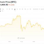 Курс Bitcoin вырос почти до $13000