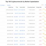 Стоимость Bitcoin упала ниже $10 000, но затем снова выросла