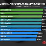 AnTuTu опубликовала рейтинг самых производительных Android-смартфонов в Китае за март 2019