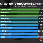 AnTuTu опубликовала рейтинг самых производительных Android-смартфонов за декабрь