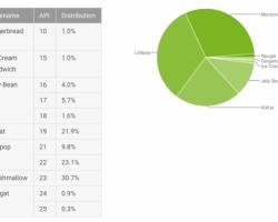 Статистика распределения версий ОС Android на 8 февраля 2017