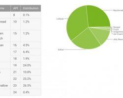Статистика распределения версий Android на декабрь 2016