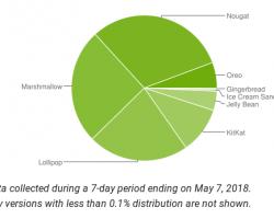 Статистика распределения версий ОС Android на май 2018