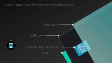 Vivo представила технологию встроенного в экран сканера отпечатков пальцев