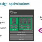 Графичесские процессоры для VR — Mali-G51 и Mali-V61 от ARM