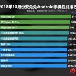Рейтинг самых производительных Android-смартфонов по версии AnTuTu за октябрь 2018