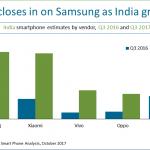 Samsung и Xiaomi поставляют больше всего смартфонов в Индию – второй по величине рынок в мире