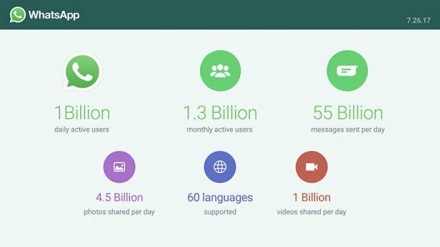 Рекорд: ежедневная аудитория WhatsApp превысила 1 миллиард