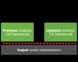 Все устройства с Android 9.0 Pie и новее будут полностью совместимы с Project Treble