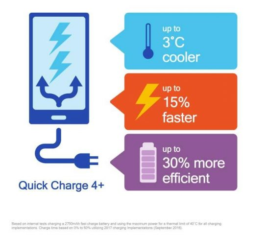 Qualcomm представила усовершенствованную технологию зарядки Quick Charge 4.0+