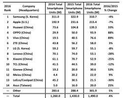 Китайские производители заняли 11 из 14 мест рейтинга компаний, отгрузивших наибольшее количество смартфонов в 2016 году