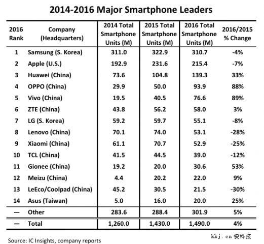 Китайские производители телефонов заняли 11 изтоп-14 мест вследующем году