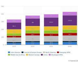 В 2019 году Китай и Индия будут самыми большими рынками по продаже смартфонов