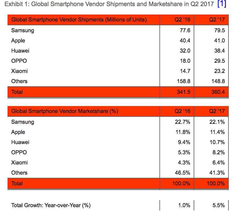 Доля Apple нарынке планшетов воII квартале подросла до30%
