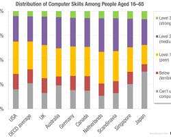 А какой ваш уровень владения компьютером?